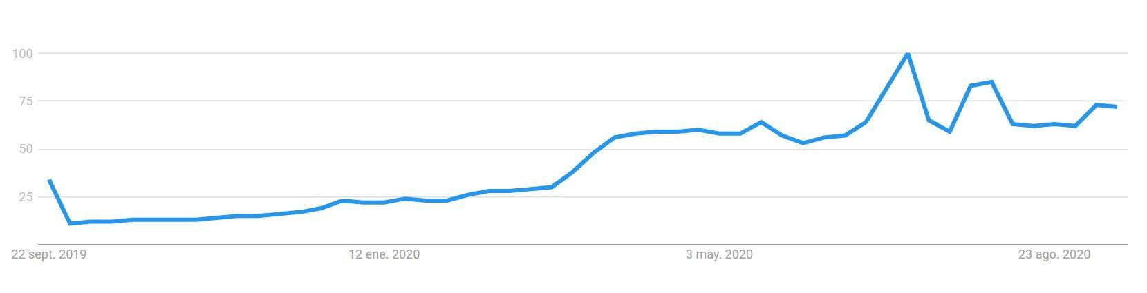 Tiktok Google Trends